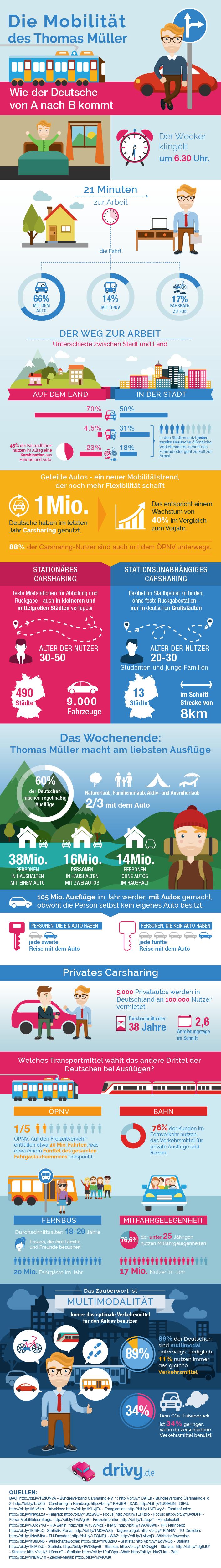 Die neue Mobilität - So bewegt sich der Deutsche von A nach B
